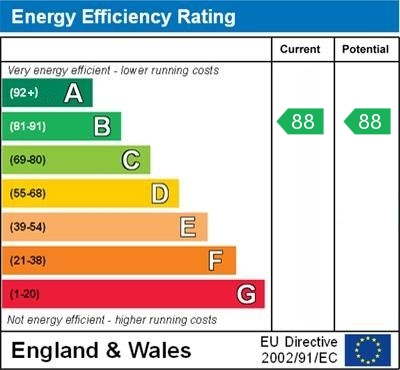 EPC Graph for Orchard Grove, Orpington