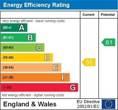 EPC Graph for Croxley Green, Orpington