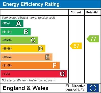 EPC Graph for Longbury Close, Orpington