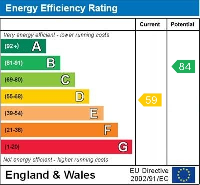 EPC Graph for Valley Road, Orpington