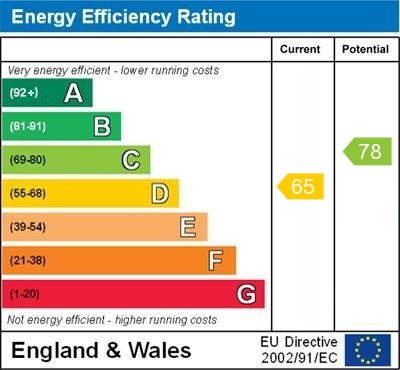 EPC Graph for Sidmouth Road, Orpington