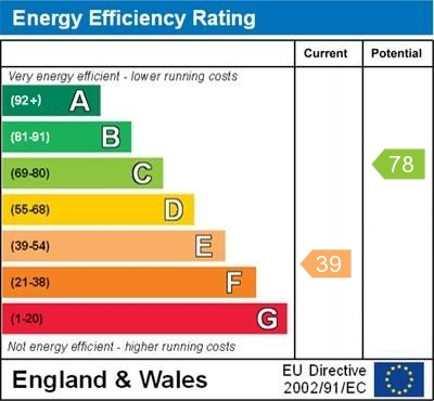 EPC Graph for Lower Road, Orpington
