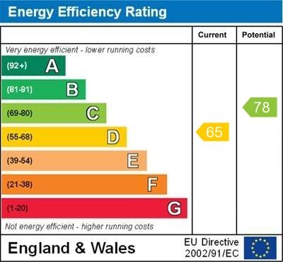 EPC Graph for Esher Close, Bexley