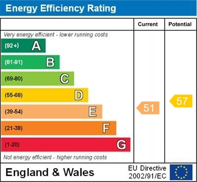 EPC Graph for Westwell Close, Orpington
