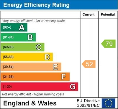EPC Graph for Arne Grove, Orpington