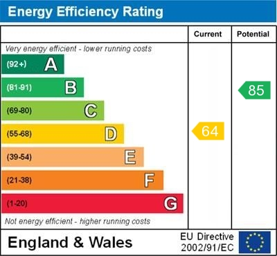 EPC Graph for Stirling Drive, Orpington
