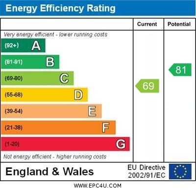 EPC Graph for Glastonbury Close, Orpington