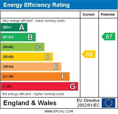 EPC Graph for Clovelly Way, Orpington