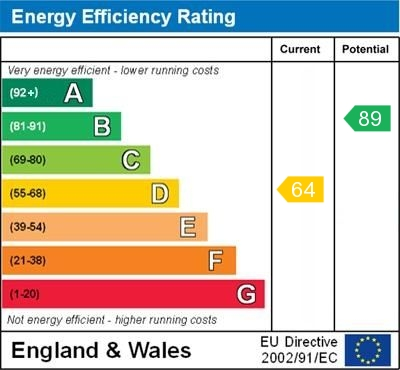 EPC Graph for Silverdale Road, St. Pauls Cray