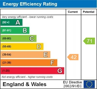 EPC Graph for Bournewood Road, Orpington