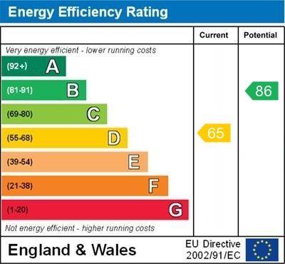 EPC Graph for Rutland Way, Orpington