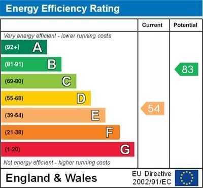 EPC Graph for Perry Hall Road, Orpington