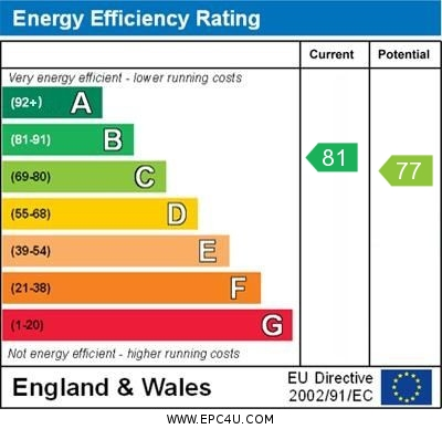 EPC Graph for Wells View Drive, Bromley