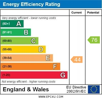 EPC Graph for Well Hill, Orpington