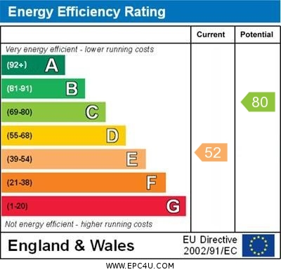 EPC Graph for Tower Road, Orpington