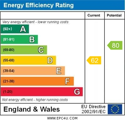 EPC Graph for The Greenway, Orpington