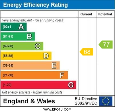 EPC Graph for Highlands Road, Orpington
