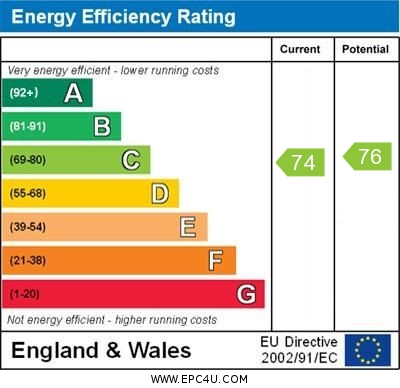 EPC Graph for Green Gardens, Farnborough
