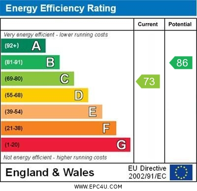 EPC Graph for Bicknor Road, Orpington