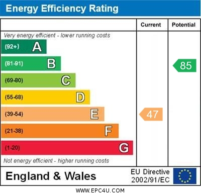 EPC Graph for Spring Gardens, Chelsfield
