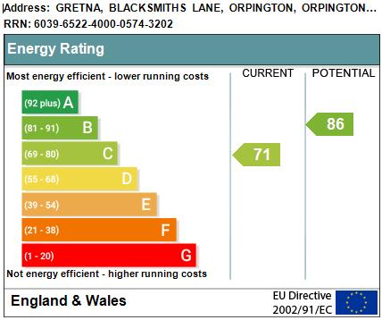EPC Graph for Blacksmiths Lane, Orpington