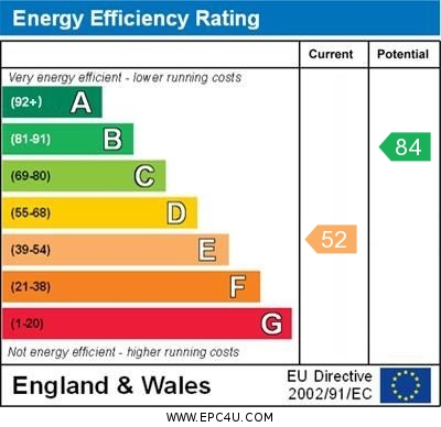 EPC Graph for Ringshall Road, Orpington