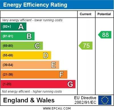 EPC Graph for Porthallow Close, Orpington