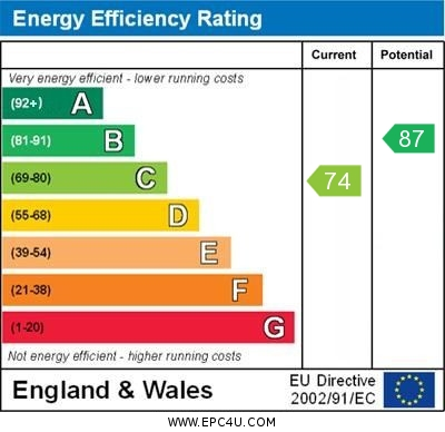EPC Graph for Healy Drive, Orpington
