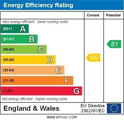 EPC Graph for Edenbridge Close, Orpington
