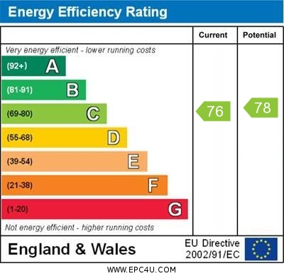 EPC Graph for Amherst Drive, Orpington