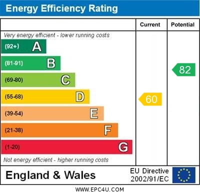 EPC Graph for Willersley Avenue, Orpington
