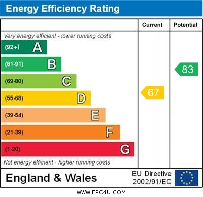 EPC Graph for Millwood Road, Orpington