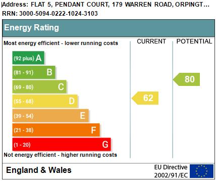 EPC Graph for Warren Road, Orpington