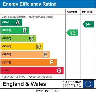 EPC Graph for Blundell Close, Orpington