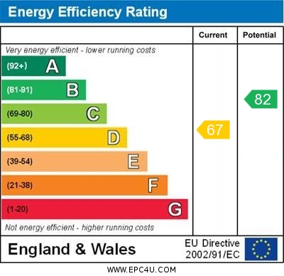 EPC Graph for Lancing Road, Orpington