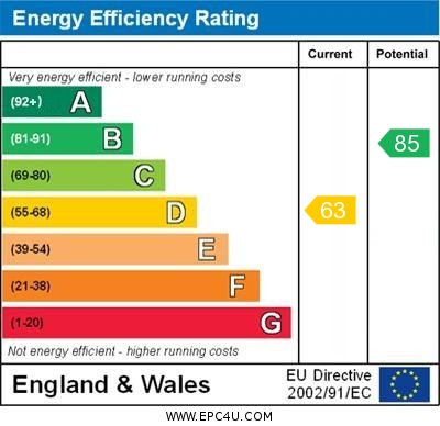 EPC Graph for The Meadway, Orpington