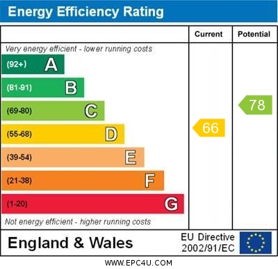EPC Graph for Gumping Road, Orpington