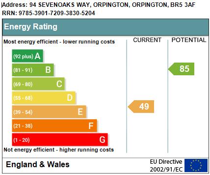 EPC Graph for Sevenoaks Way, Orpington