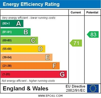 EPC Graph for Turnberry Way, Orpington