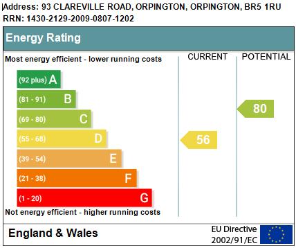 EPC Graph for Clareville Road, Orpington