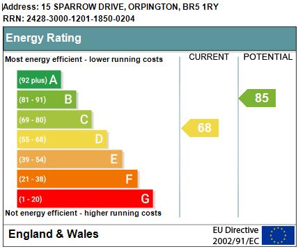 EPC Graph for Sparrow Drive, Orpington
