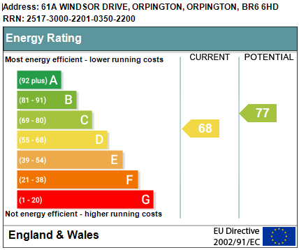EPC Graph for Windsor Drive, Orpington