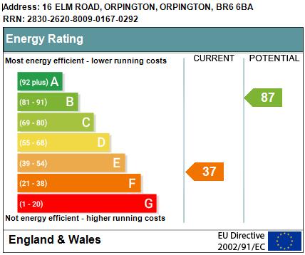 EPC Graph for Elm Road, Orpington