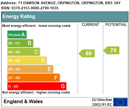 EPC Graph for Dawson Avenue, Orpington
