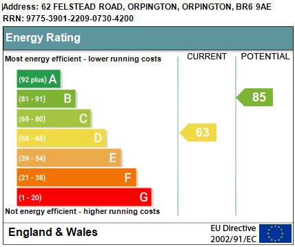 EPC Graph for Felstead Road, Orpington