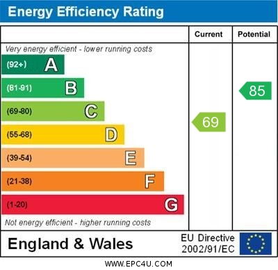 EPC Graph for Spring Shaw Road, Orpington