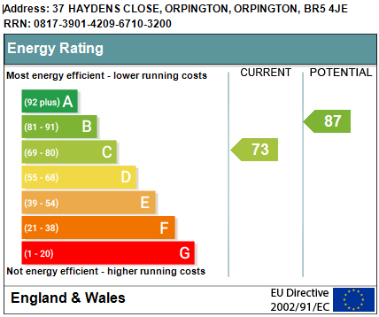 EPC Graph for Haydens Close, Orpington