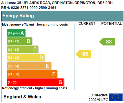 EPC Graph for Uplands Road, Orpington