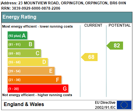EPC Graph for Mountview Road, Orpington