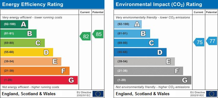 EPC Graph for Alexandra Mews, Tamworth